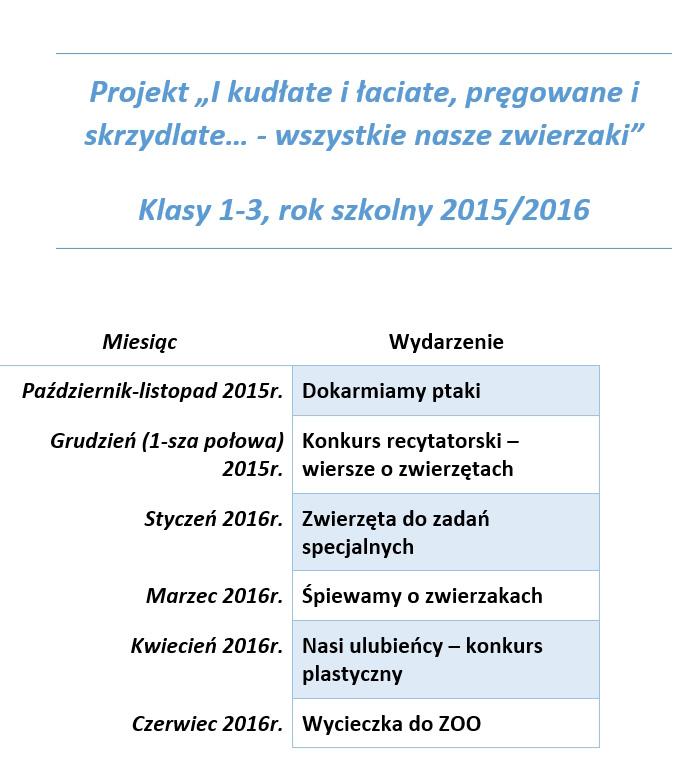 projekt_kudlate