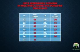 lista_klasa_dwujezyczna_2