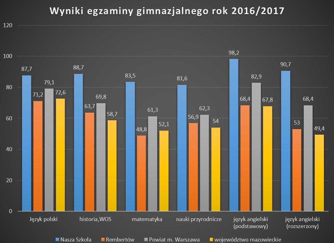 egzamin_gim_wyn_2016_2017