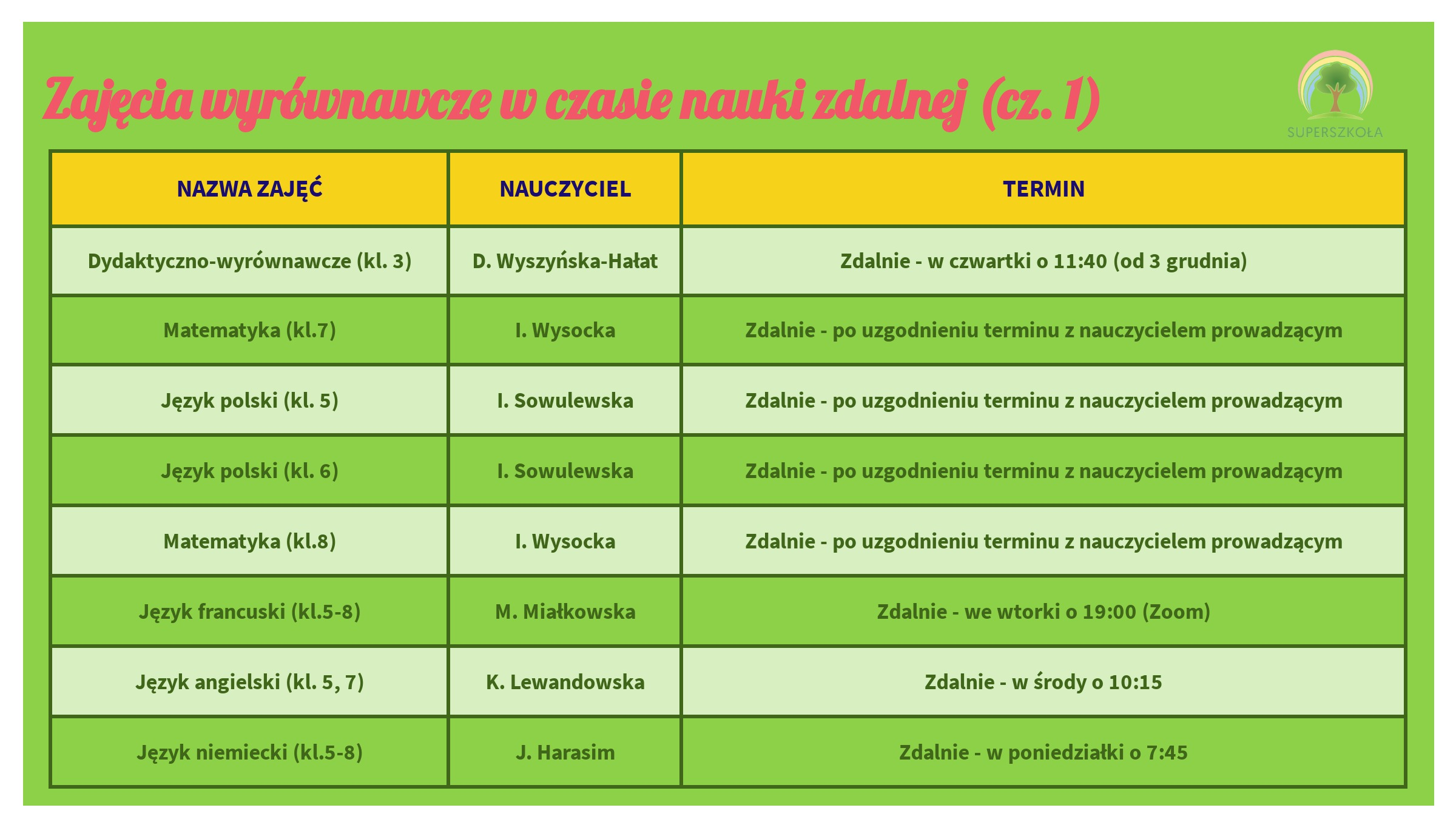 Zdalne_kolka_wyrownawcze_3