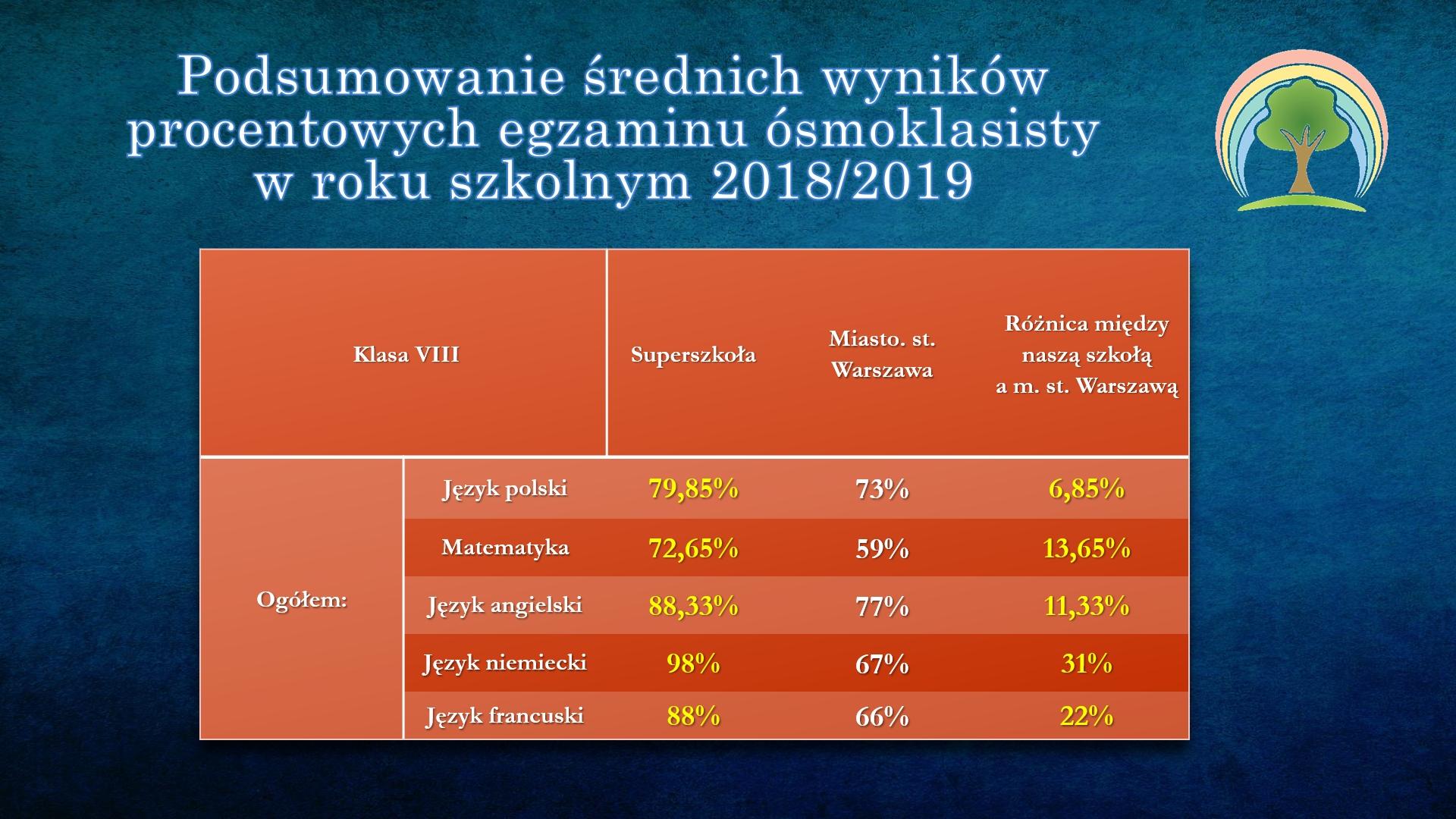 Statystyki egzaminu ósmoklasisty 2018_2019