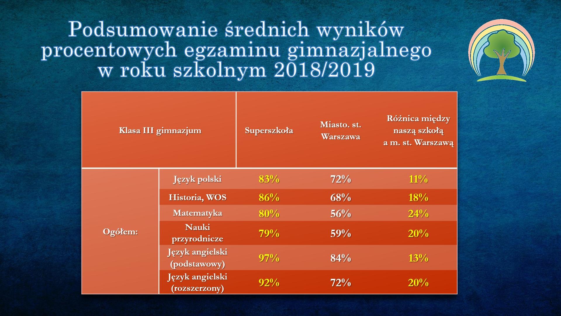 Statystyki egzaminu gimnazjalisty 2018_2019